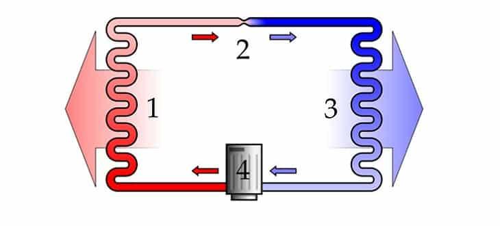 Quá trình ngưng tụ ở tại dàn nóng - chu trình làm việc của máy lạnh