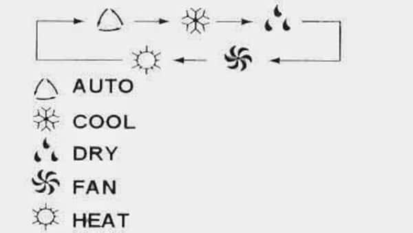 một số ý nghĩa các biểu tượng trên remote máy lạnh 1