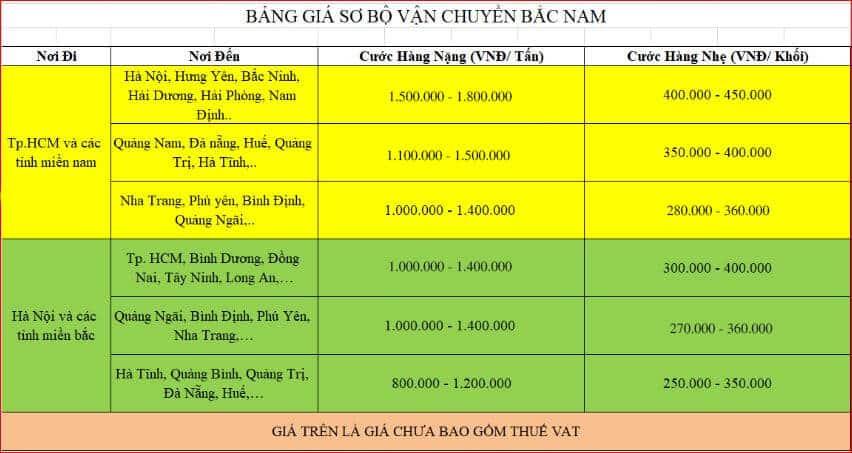 Bảng giá vận chuyển Bắc Nam